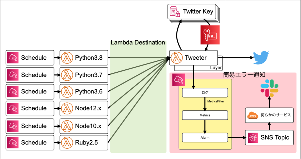 Lambda Runtime Tweeter(1)